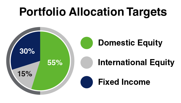 psofx-portfolio-allocation-pie-chart